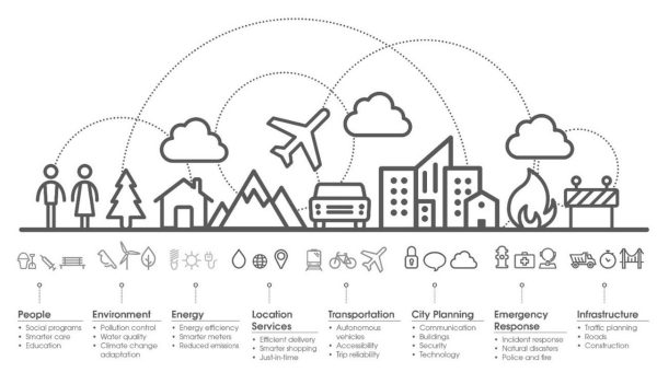 A graphic showing which elements should be part of a smart city