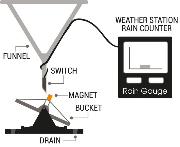 Weather station rain counter graphic