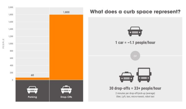 curb space infographic