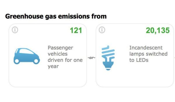 greenhouse gas emissions breakdown