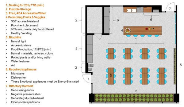 View of workplace kitchen floorplan with important aspects listed.