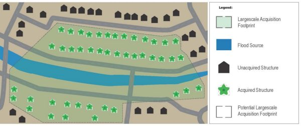 flood-prone homes greenery diagram