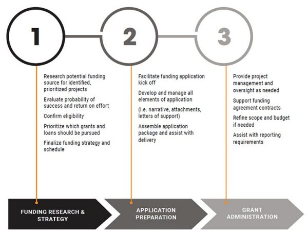 funding graphic 1-2-3
