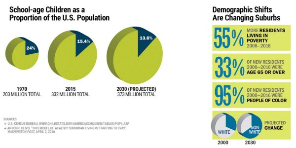 Changing markets and demographics infographic