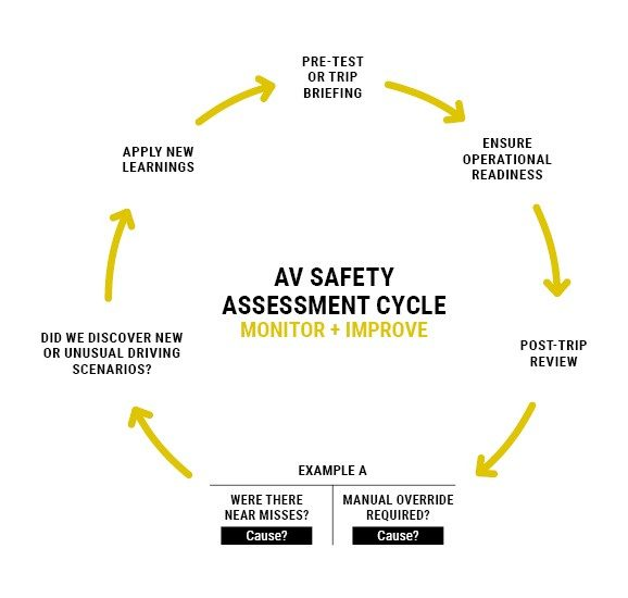 AV Safety Cycle graphic