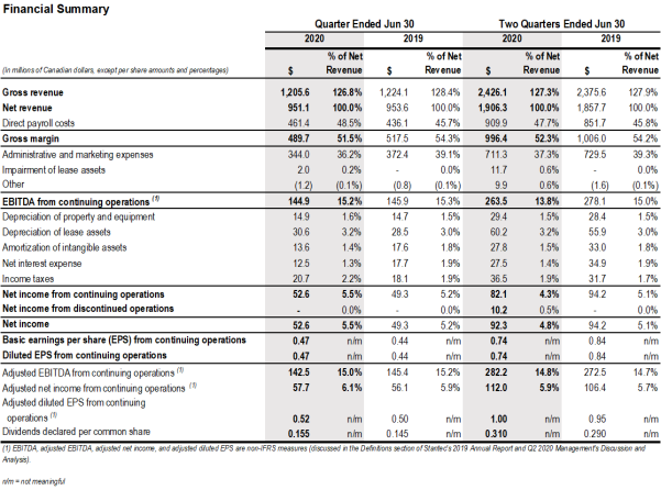 q2-2020-financial-summary-table.png
