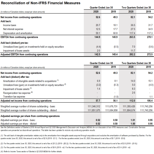 q2-2020-reconciliation-non-ifrs.png